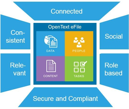 OpenText Extended ECM for Government