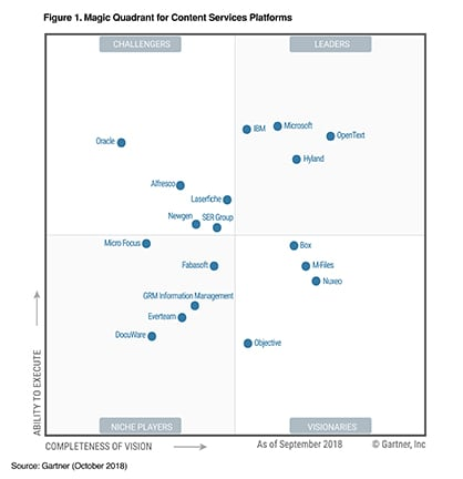 OpenText leader in Content Services Platforms