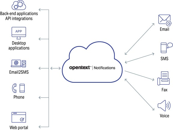 OpenText Cloud notification strategy