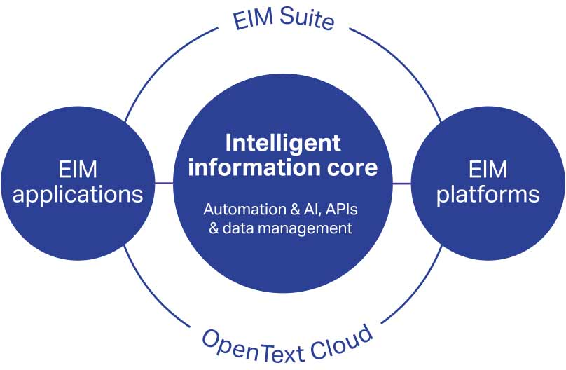 OpenText Intelligent and Connected Enterprise graphic