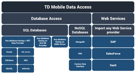 TD Mobile Database Access