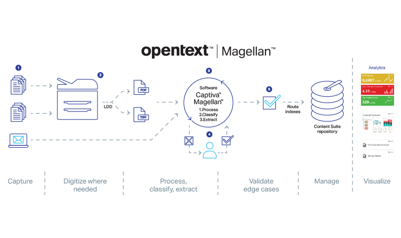 AI-augmented Capture d'OpenText Magellan en action