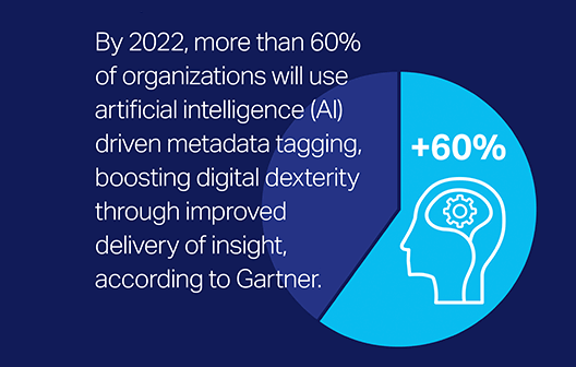 By 2022, more than 60% of organizations will use artificial intelligence (AI) driven metadata tagging, boosting digital dexterity through improved delivery of insight, according to Gartner.